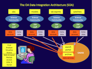 The Ocean Acidification Data Integration Architecture (SOA)
